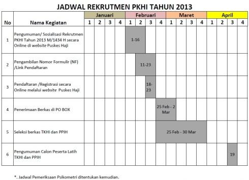 Jadwal Rekrutmen Petugas Kesehatan Haji 2013
